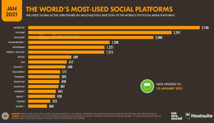 Número de usuarios por redes sociales en 2021